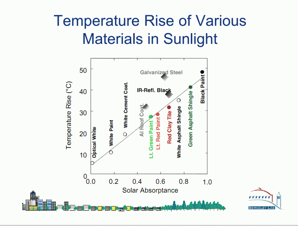 Chart from study showing the temperature rise of various materials in sunlight