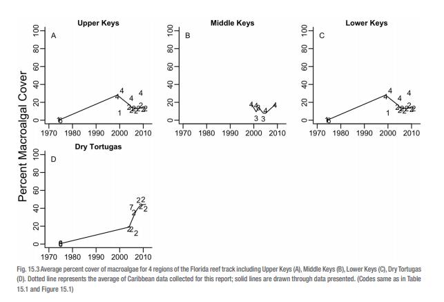 Charts showing effect on algae on reef health
